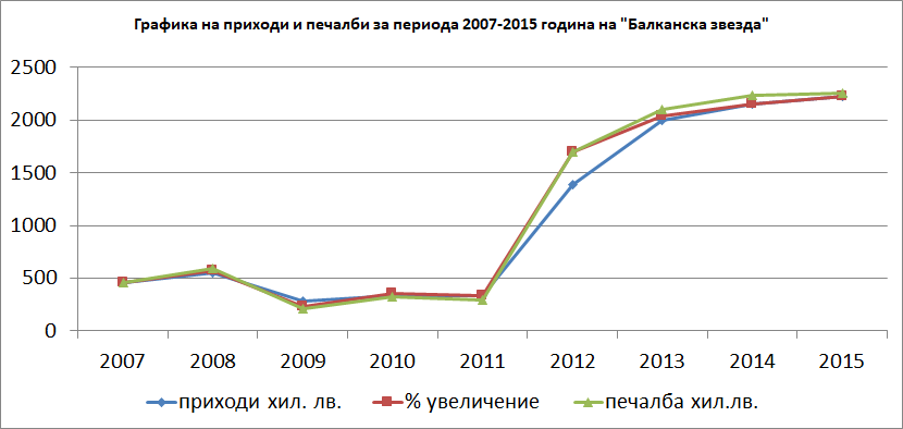 """На графиката са показани приходите и печалбите на """"Балканска звезда"""" през годините. Инж. Т. Енев започва работа през 2011г. и следва възход на """"Балканска звезда"""" Таблицата е направена на база публична информация за """"Балканска звезда' от публикуваните годишни финансови отчети в Агенция по вписванията."""